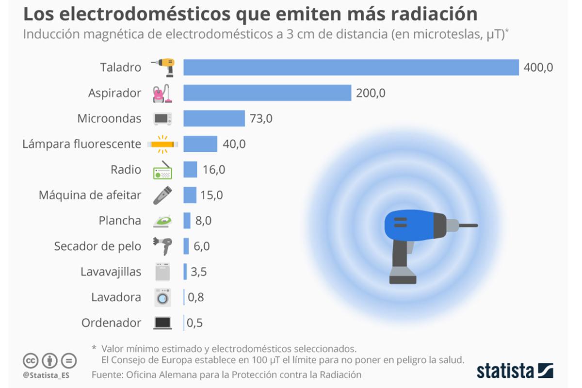taladros y aspiradores son los electrodomsticos que ms radiacin emiten