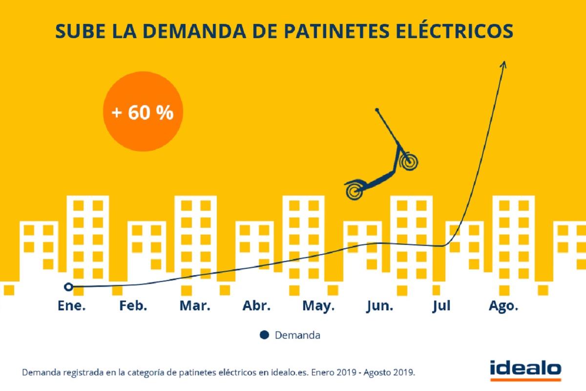 la demanda de patinetes elctricos se dispara durante 2019