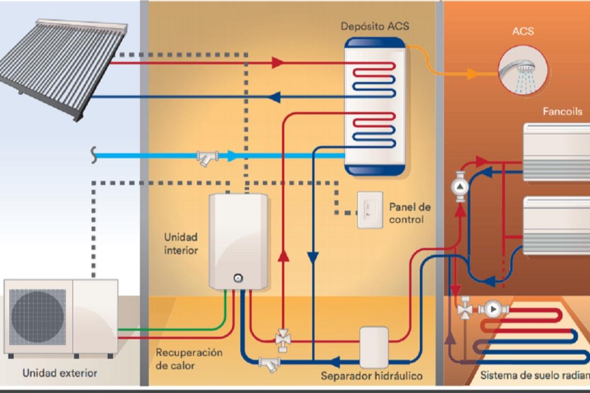 la mxima eficiencia del mercado en calefaccin con la bomba de calor multitarea v3 de eurofred