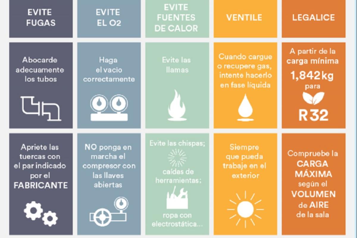 5 consejos para trabajar con gases a2l del equipo de expertos de eurofred