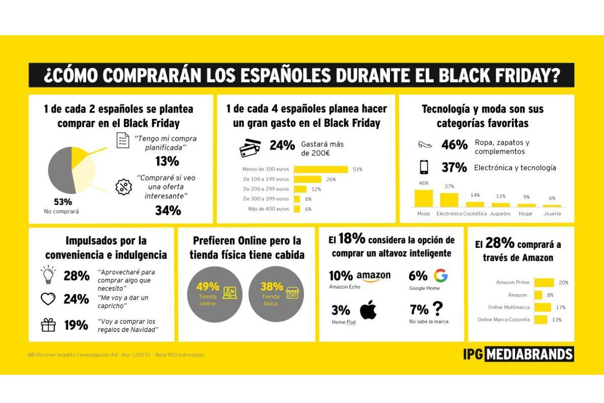 el 24 de los espaoles invertir ms de 200 euros en el black friday