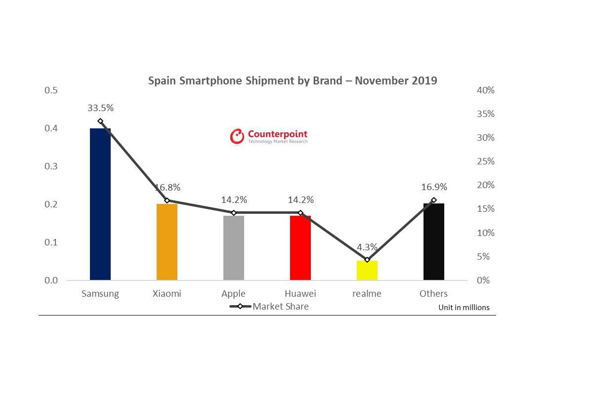 realme asciende al top 5 de marcas de smartphones en espaa