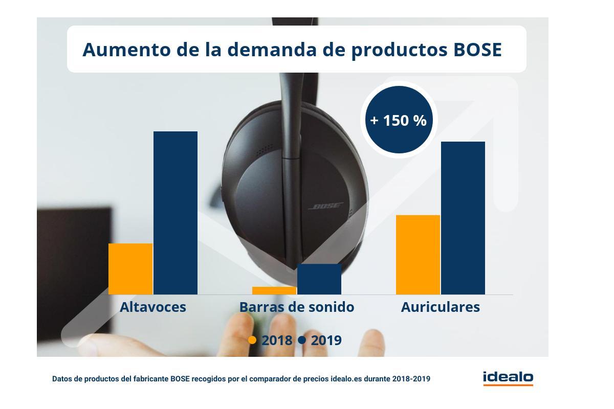 la demanda emonline emde productos bose crece de media ms de un 150 en un ao
