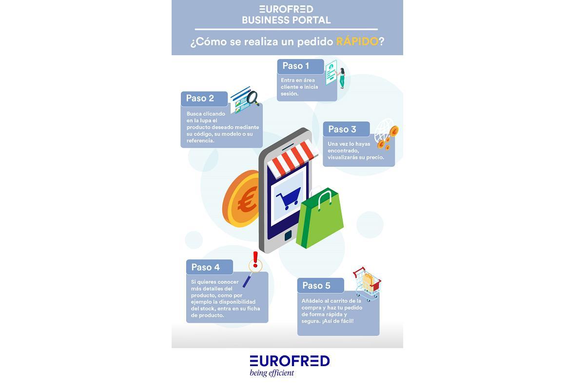 cmo realizar un pedido en 5 sencillos pasos en eurofred business portal