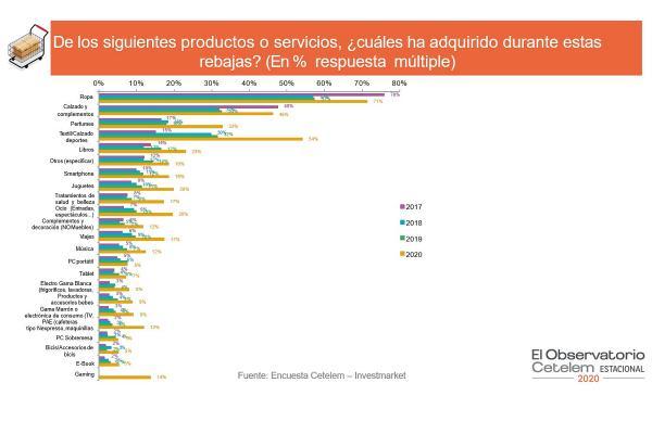 consumidores_gastaron_rebajas_20956_20200218123514.png (600×400)