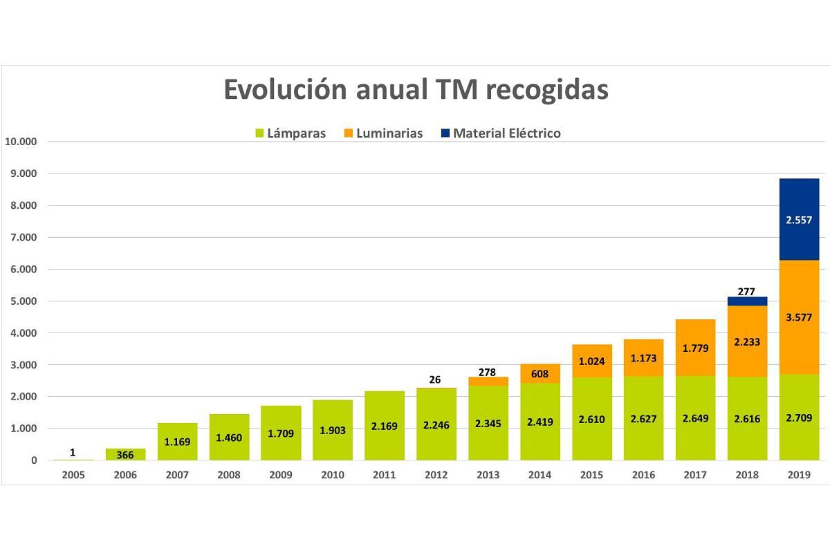 ambilamp recogi 8843 toneladas de residuos en 2019 un 725 ms que en 2018