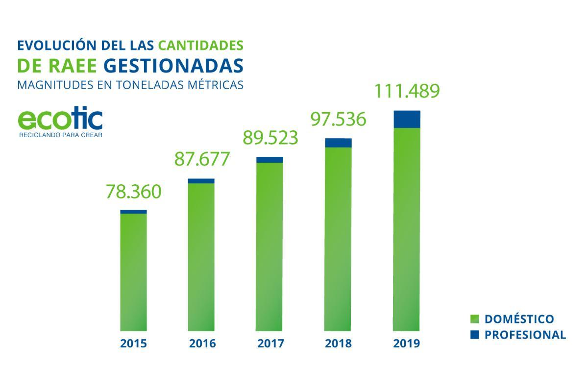 ecotic gestion ms de 100000 toneladas de residuos elctricos y electrnicos en 2019