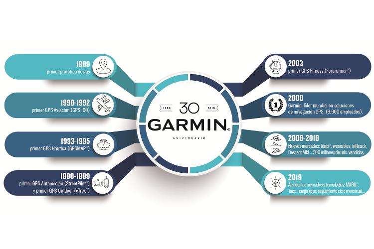 garmin cerr 2019 con un crecimiento del 12 y una facturacin de 3758 millones dlares