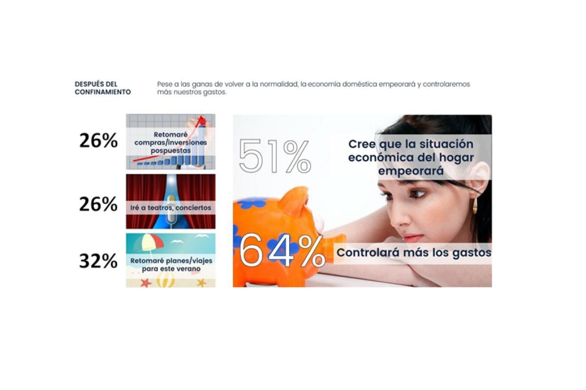 el-51-de-los-consumidores-cree-que-su-situacion-economica-empeorara-tras-el-covid19-