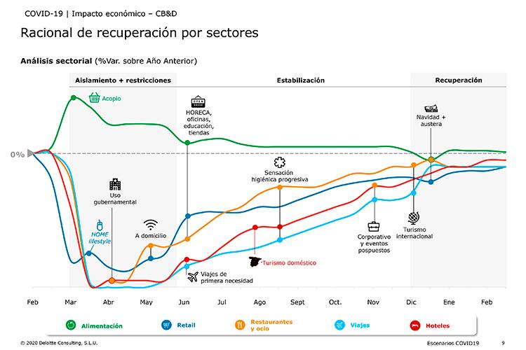 2020-un-ano-perdido-para-todos-los-sectores-economicos