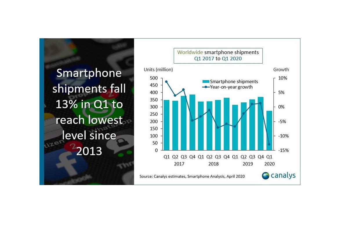 canalys-el-envio-de-telefonos-smartphones-se-desploma-un-13-por-el-covid19