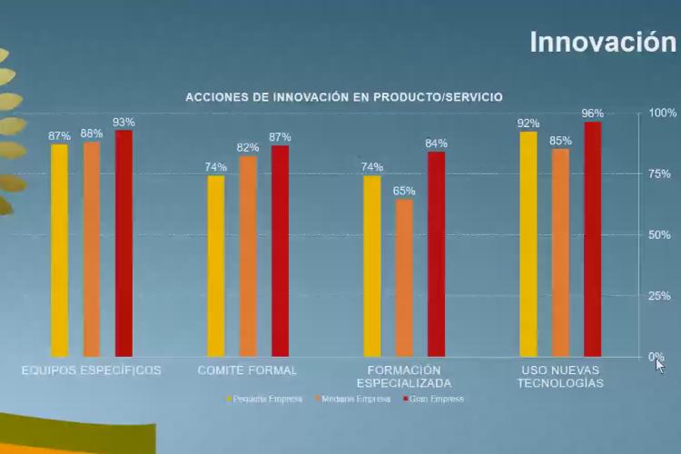 el futuro de las empresas se mide en innovacin y diversidad