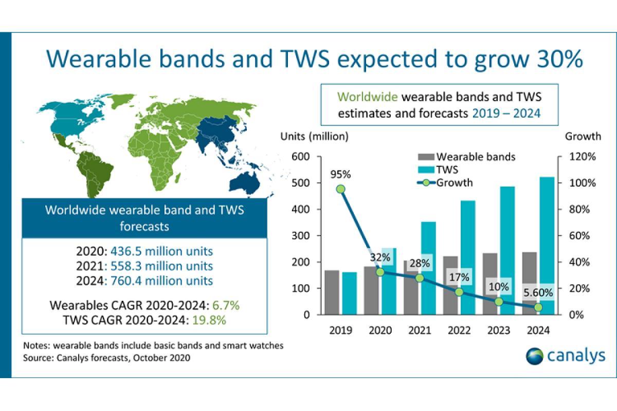 el mercado mundial de accesorios inteligentes superar 500 millones de unidades en 2021
