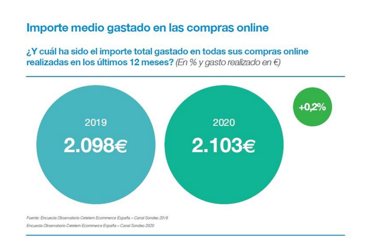 2020 buen ao para el ecommerce con un aumento en compras de alimentacin