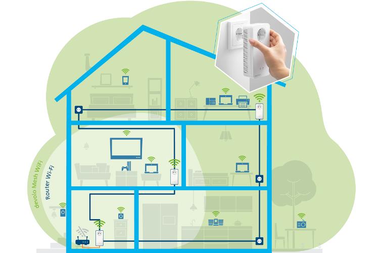 nuevos kits mesh wifi 2 de devolo conexiones ms rpidas en cualquier rincn del hogar