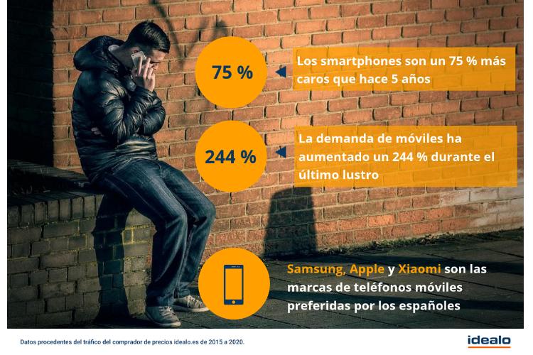 los smartphones son un 75  ms caros que hace 5 aos