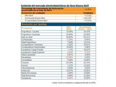el mes de abril tambin fue positivo para los electrodomsticos de lnea blanca