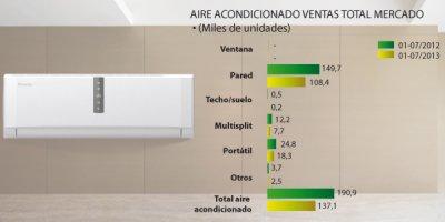 Aire acondicionado con bomba de calor versatilidad y for Aparatos de aire acondicionado con bomba de calor