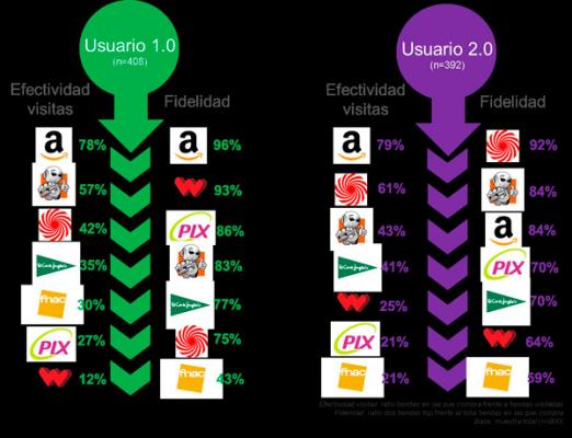 amazon y media markt los preferidos por los espantildeoles para realizar compras online