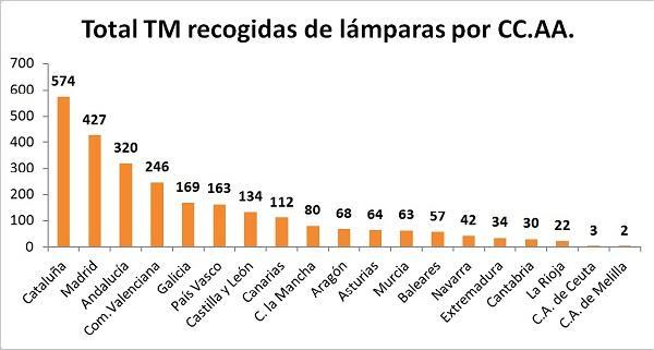 ambilamp recogioacute 2610 toneladas de laacutemparas y 1024 de luminarias para reciclar en 2015