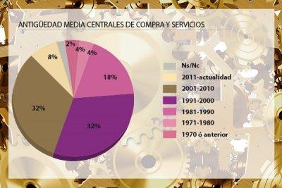 anceco actualiza su censo de centrales de compra y servicios