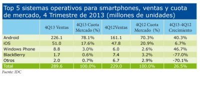 android y ios siguen dominando el mercado global de smartphones