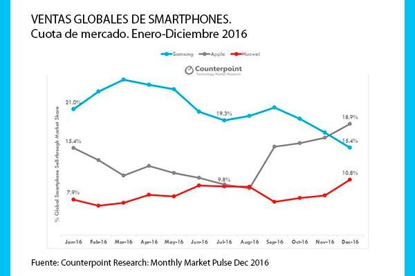 apple fue la compantildeiacutea que maacutes smartphones vendioacute en diciembre de 2016