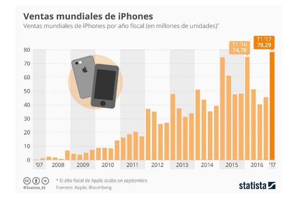 apple se recupera gracias al iphone 7 y a los servicios en la nube