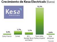 kesa electricals plc aumenta sus ventas en internet en un 11