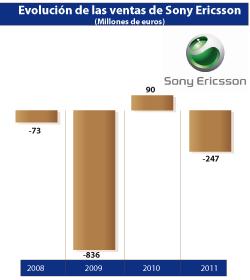 sony ericsson perdi 247 millones de euros en 2011