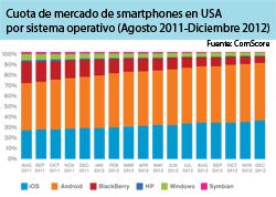 la penetracin de los smartphones en el 4t de 2012 en eeuu supera el 50