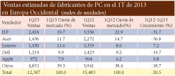 El mercado del PC en Europa Occidental cae un 20,5% en el primer trimestre de 2013