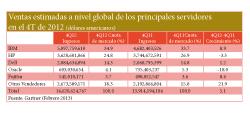 las ventas mundiales de servidores disminuyen un 2 en el cuarto trimestre de 2012