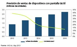 las ventas mundiales de pantallas tctiles se duplicarn para 2016