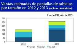 ihs aumenta las previsiones de ventas de las pantallas para tabletas
