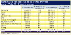 la regin del pacfico asitico consigue aumentar las ventas globales de telefona mvil en el 1t de 2013