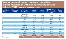 samsung supera a apple como semiconductor en 2012