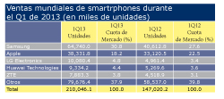zte vende un 74 ms de smartphones en el primer trimestre de 2013
