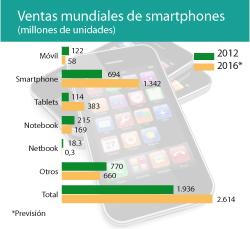 El mercado de telefonía móvil alcanzará los 2,6 billones de unidades vendidas en 2016
