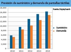 la oferta de pantallas tctiles llegar a 13 millones de m2 en 2012