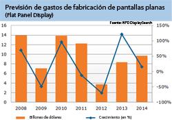 el gasto en la fabricacin de pantallas planas se disparar un 121 en 2013