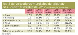 Las ventas de tabletas, a niveles récord durante el último trimestre de 2012