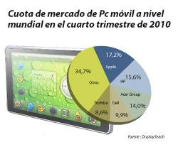 las ventas de tblets y ordenadores alcanzan los 596 millones de unidades a nivel mundial