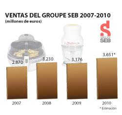 las ventas del groupe seb aumentan un 15 en 2010