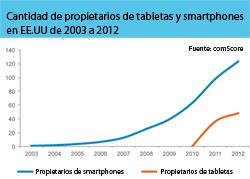 la rpida adopcin de smartphones y tabletas marca el comienzo de