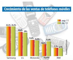 samsung lidera las ventas de telfonos mviles