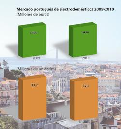 las ventas del hiper sector electro hogar portugus descienden un 04 en 2010