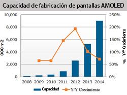 se prev que se tripliquen las pantallas amoled en 2012