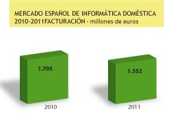 la informtica domstica en espaa recaud un 78 menos en 2011