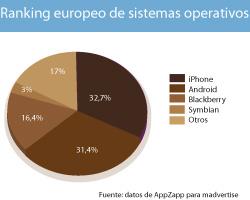 europeos de apple espaoles de android